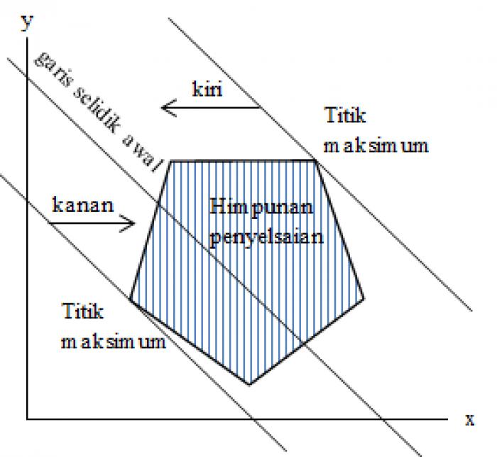 Pengertian dan Contoh Program Linear