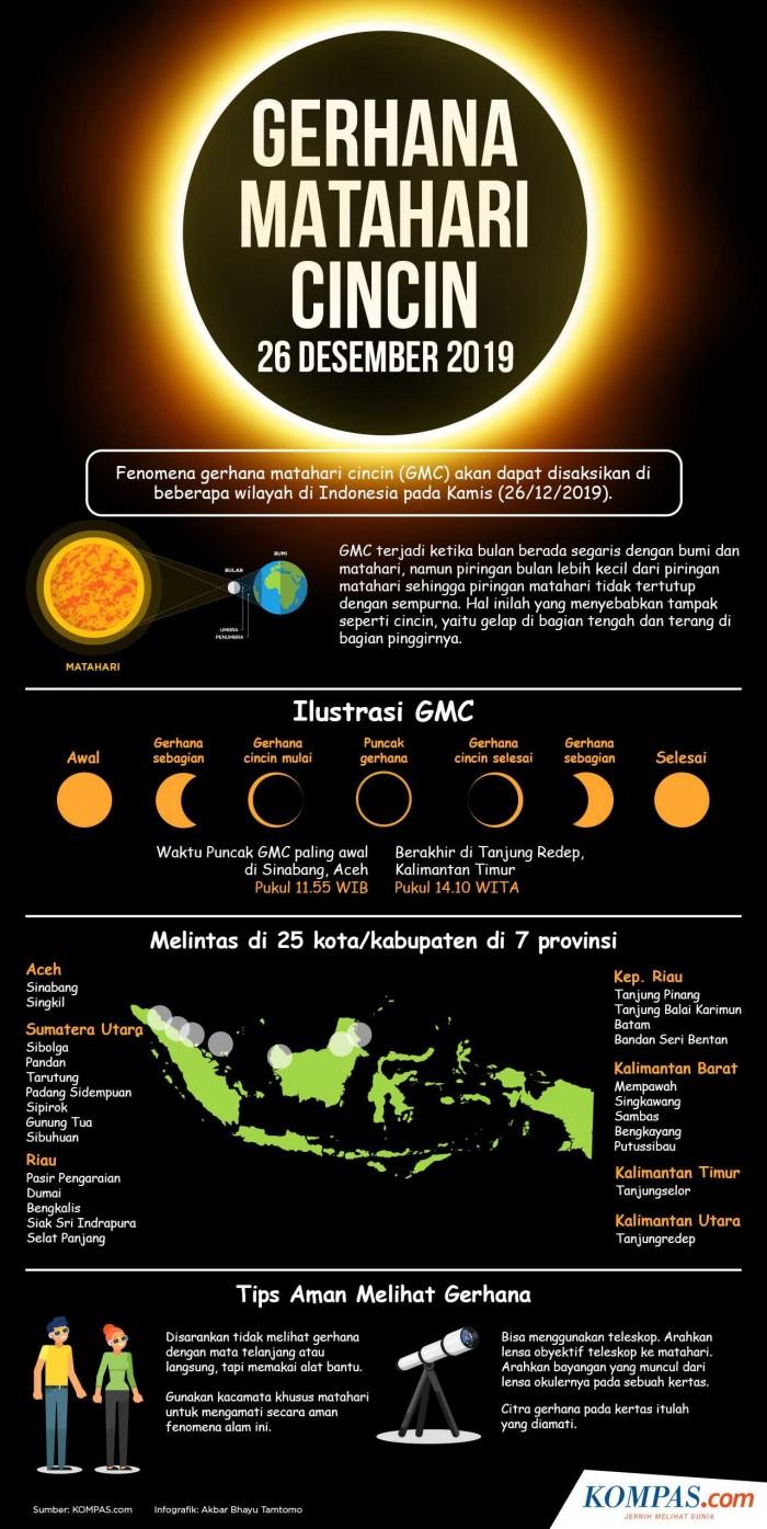 Lokasi-lokasi yang Akan Dilewati Gerhana Matahari Cincin Hari ini