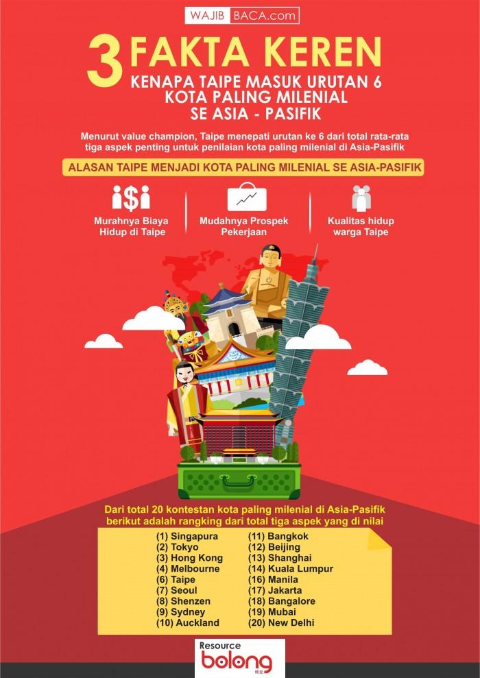 3 Fakta, Kenapa Taipei Masuk Urutan 6 Kota Paling Millenial se Asia-Pasifik