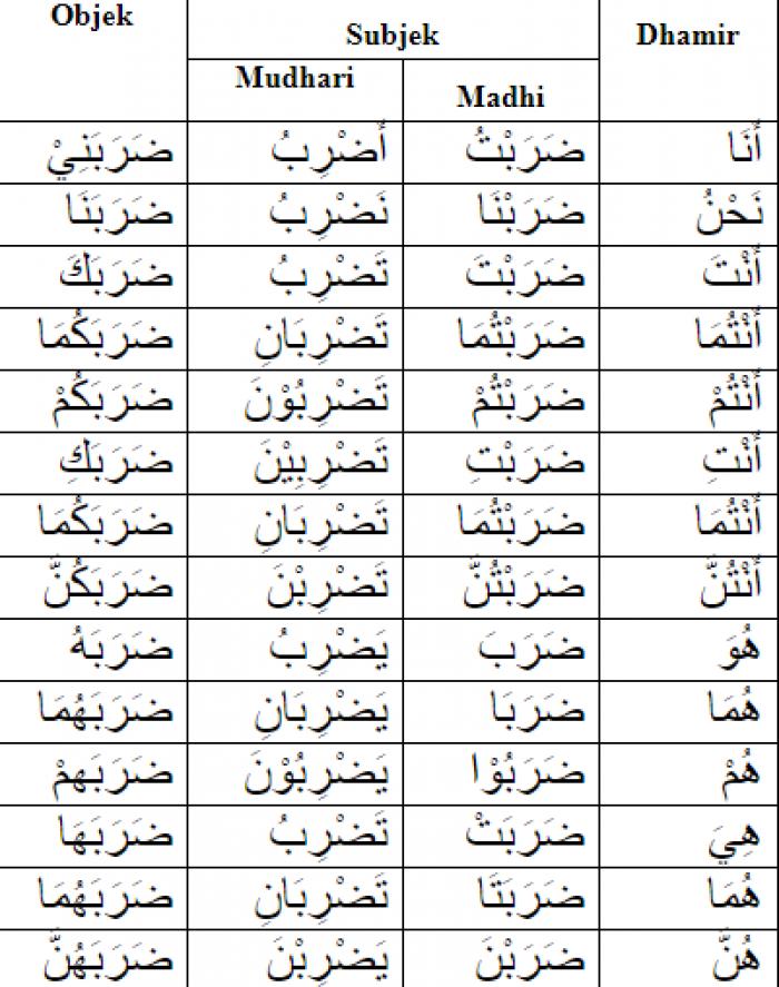 Kata Ganti Dalam Bahasa Arab