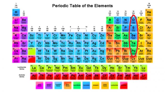 Tips Menghafal Golongan Tabel Periodik Unsur