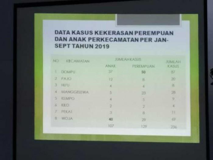 Dompu, Sandang Sebagai Kabupaten Ramah Anak, Namun Kasus Kekerasan Anak Malah Tinggi