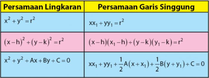 Rumus Persamaan Garis Singgung Lingkaran