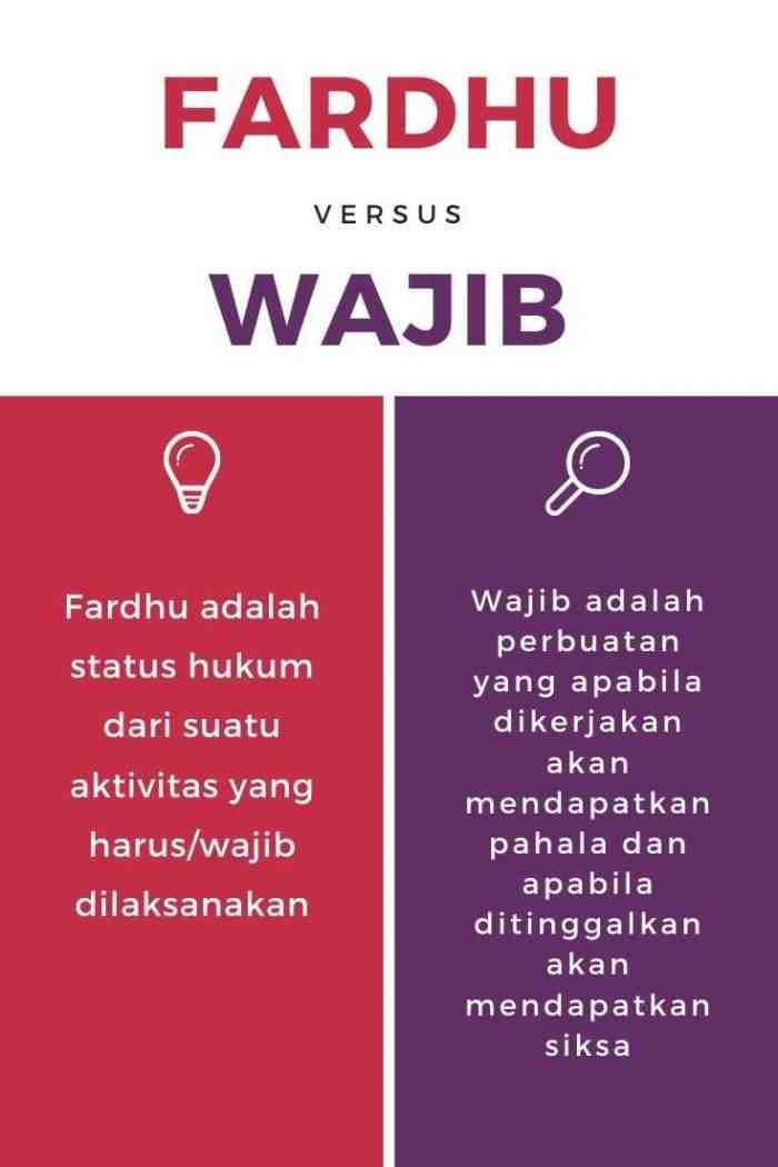 Perbedaan Fardhu dan Wajib