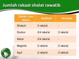 Niat Sholat Sunah Sebelum Sholat Wajib