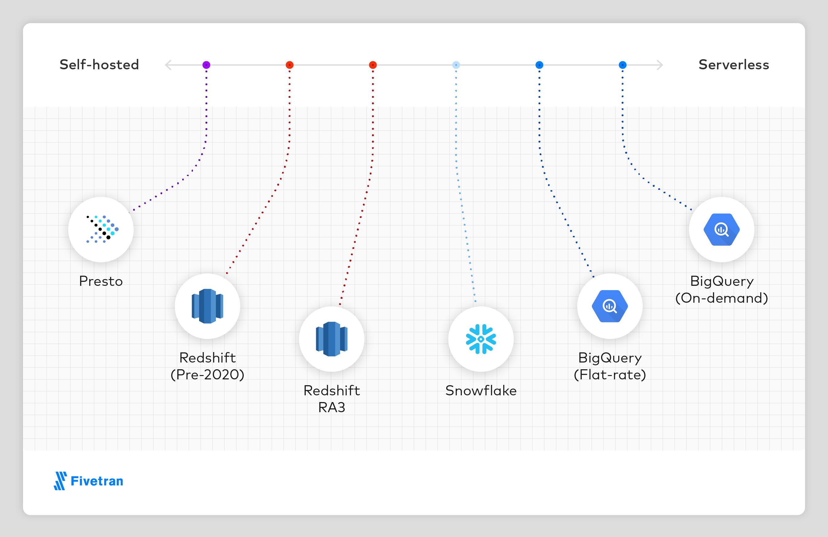 data warehouse comparison