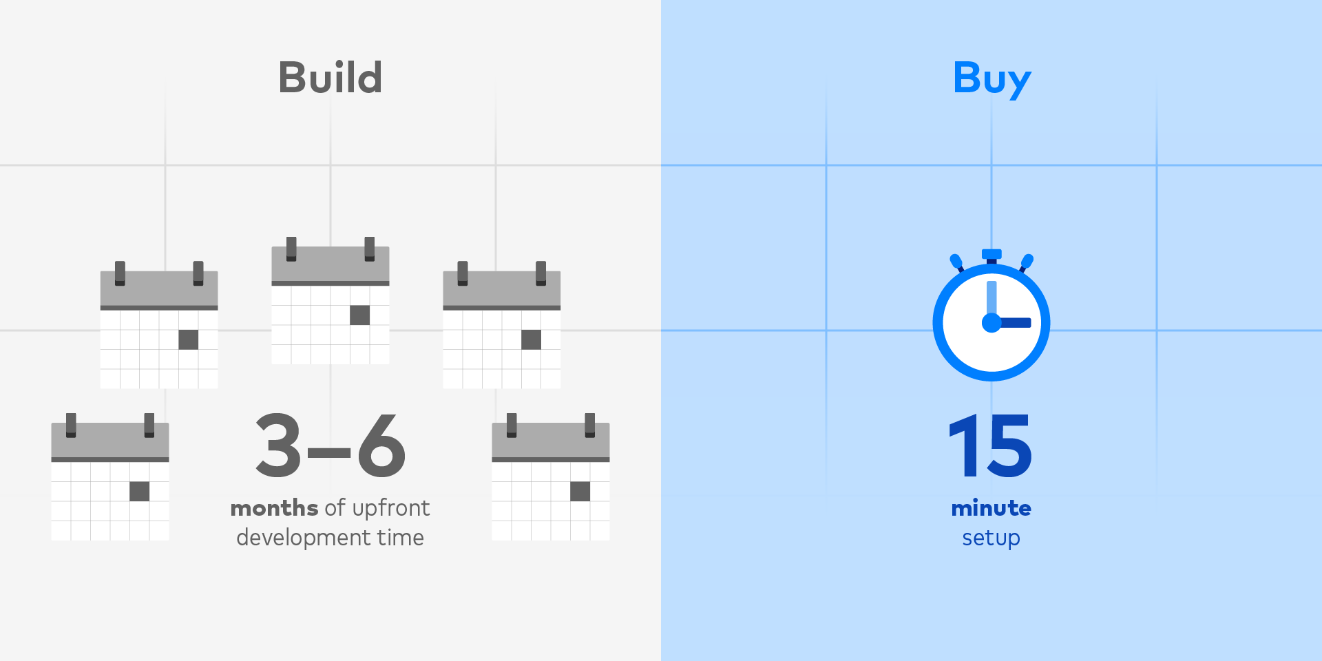 Build vs. Buy: By the Numbers