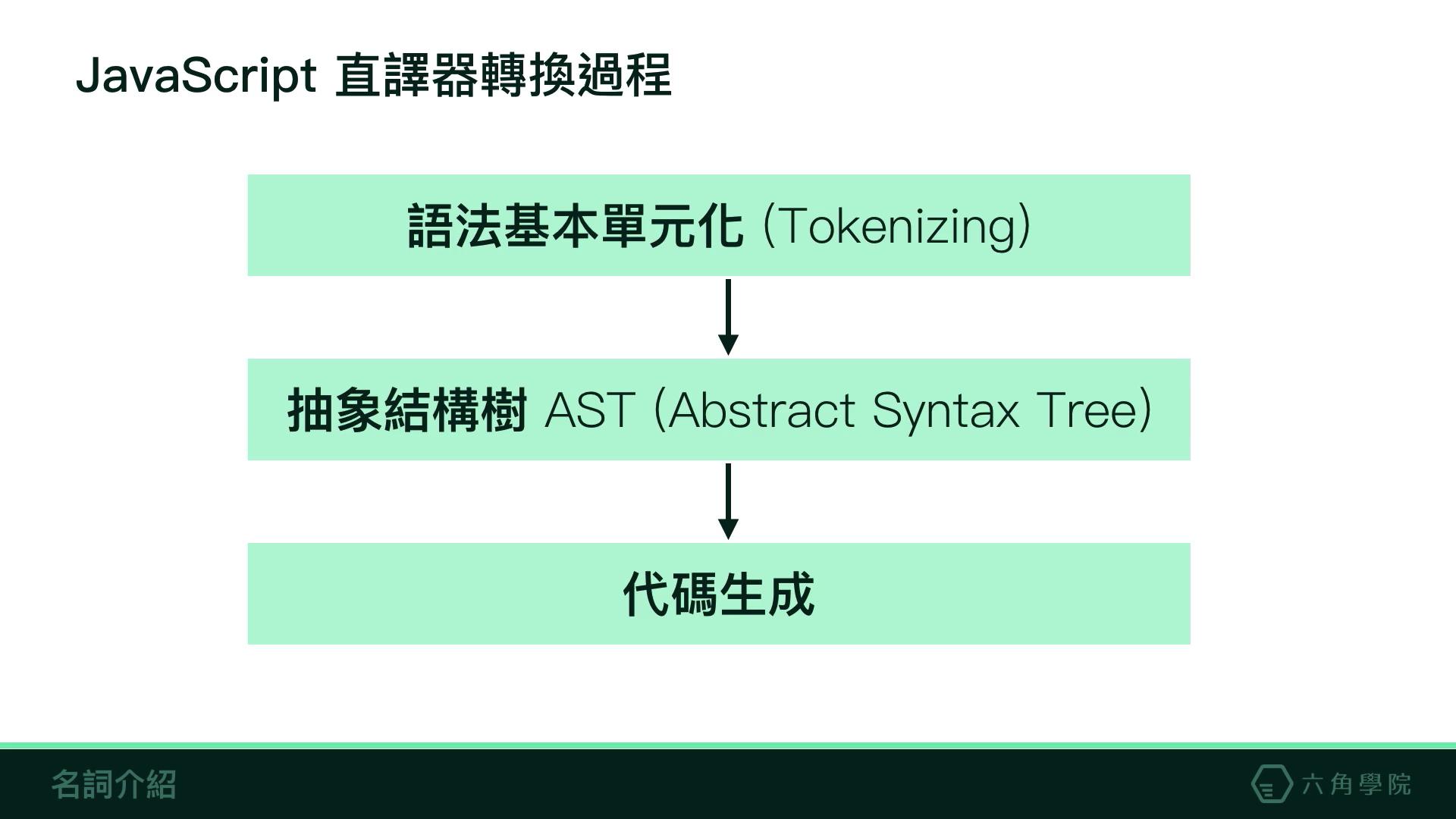 JavaScript 直譯器轉換過程