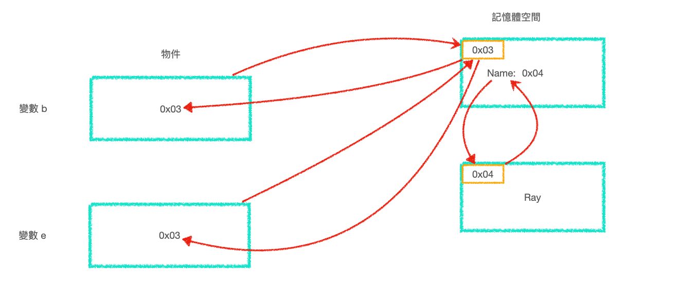 變數 e 記憶體指向到變數 b 的記憶體空間