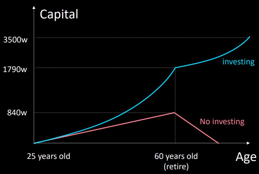 投資:長期經營