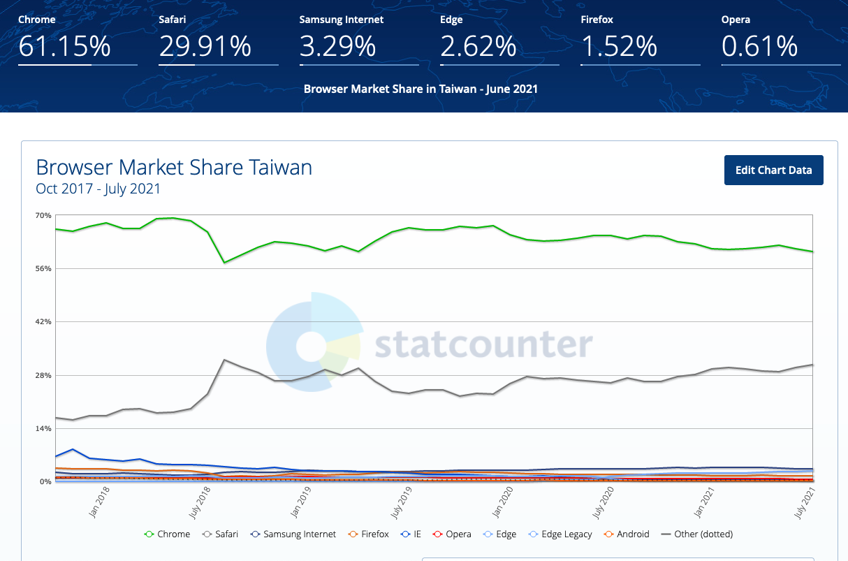Browser Market Share in Taiwan