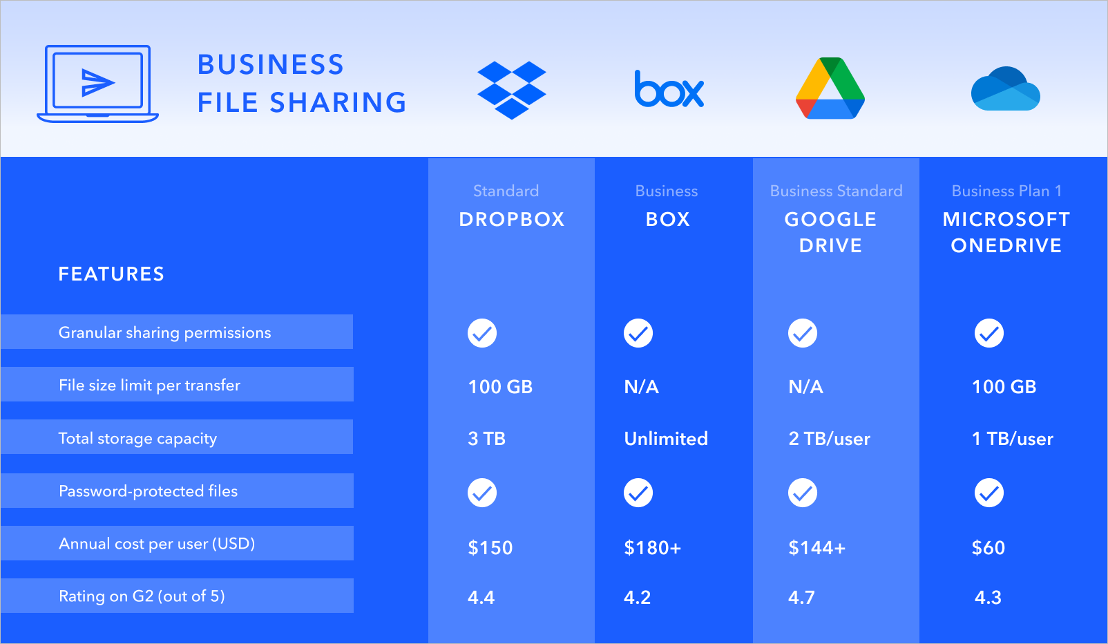 Feature comparison chart for the top business file sharing services