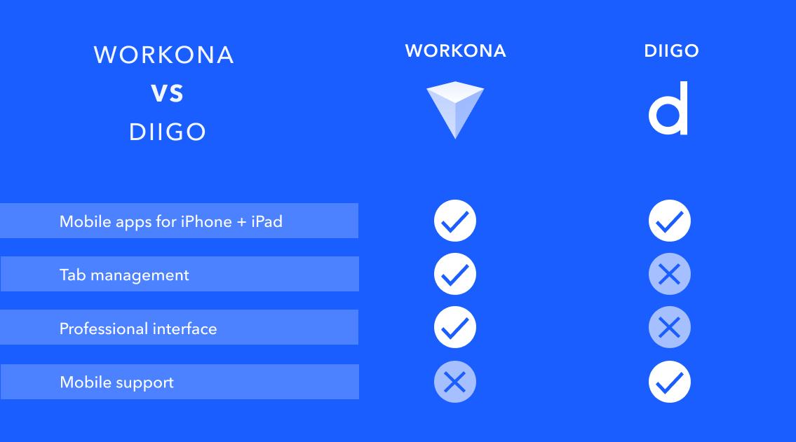 Comparison chart of Workona and Diigo features