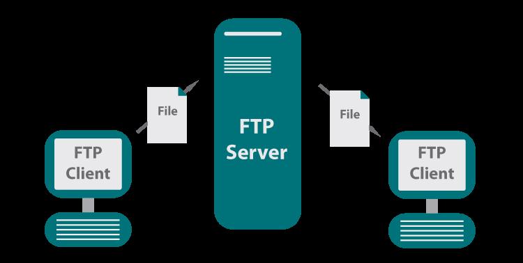 Diagram of an FTP server sending files between FTP clients