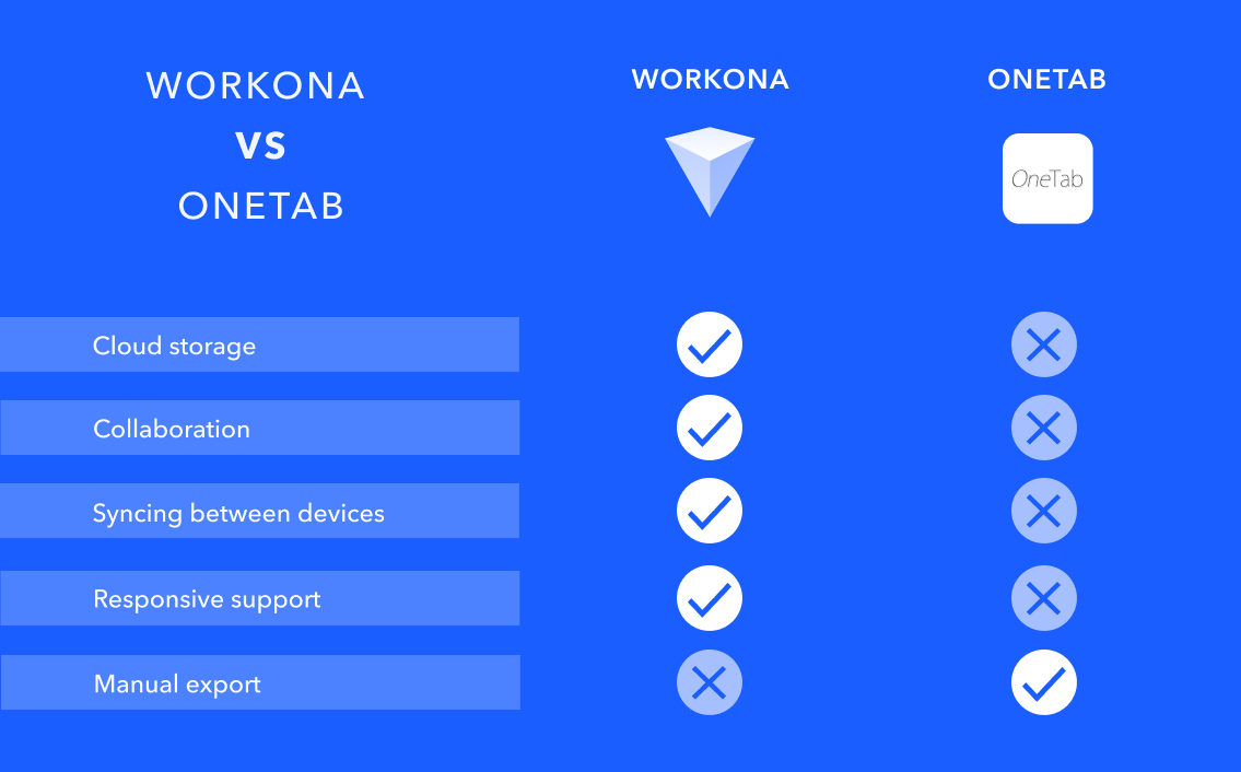 Comparison chart of Workona and OneTab features