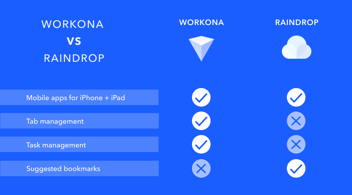 Comparison chart of Workona and Raindrop features