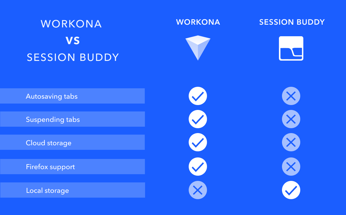 Workona vs Session Buddy feature comparison chart