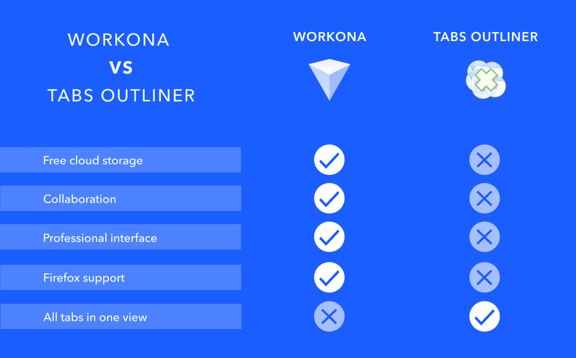Comparison chart of Workona and Tabs Outliner features