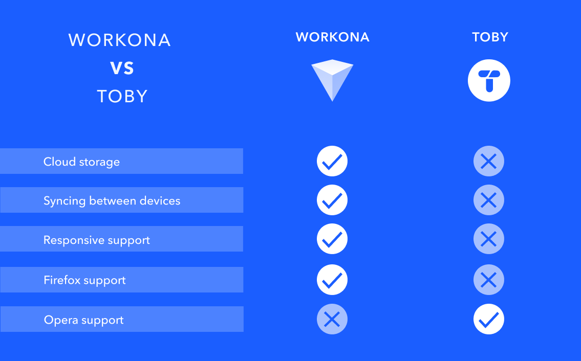 Comparison chart of Workona and Toby features