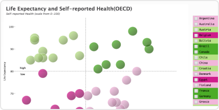 Screenshot of a healthcare scatter plot chart