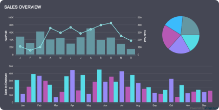 Screenshot of a sales chart dashboard